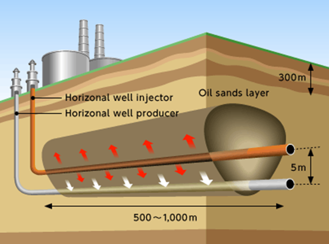 horizontal well and oil shale
