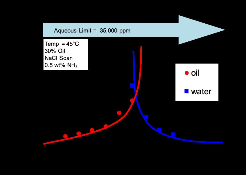 salinity chart