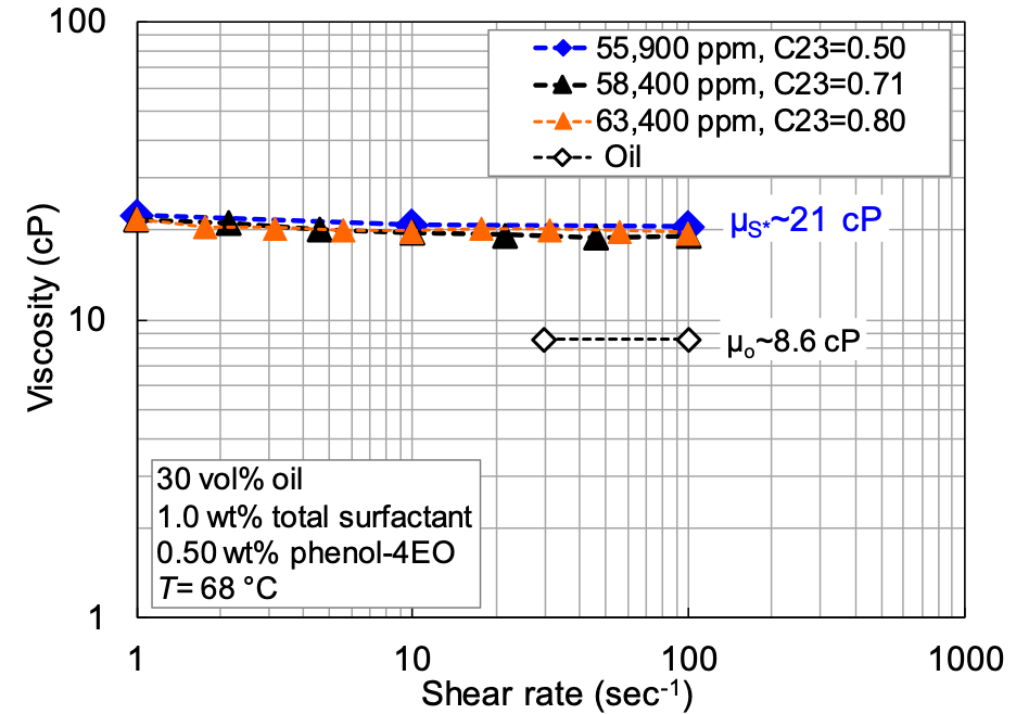 shear rate chart