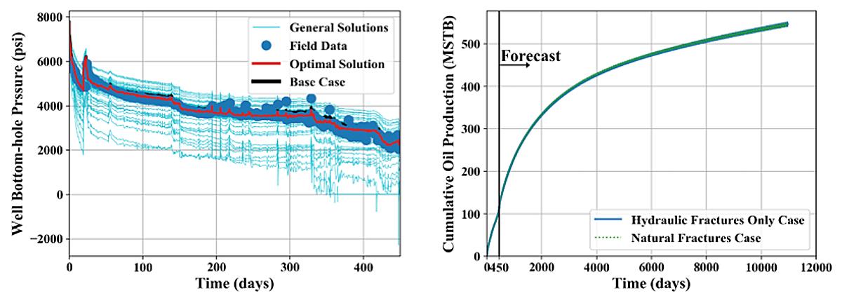 graphs of bottom-hole pressure