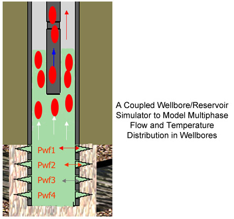 model of coupled wellbore/reservoir simulator