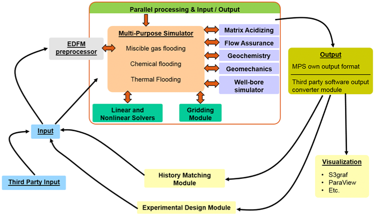 partial processing and input/output flow chart
