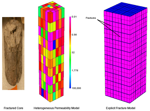 fractured core with heterogeneous permeability model