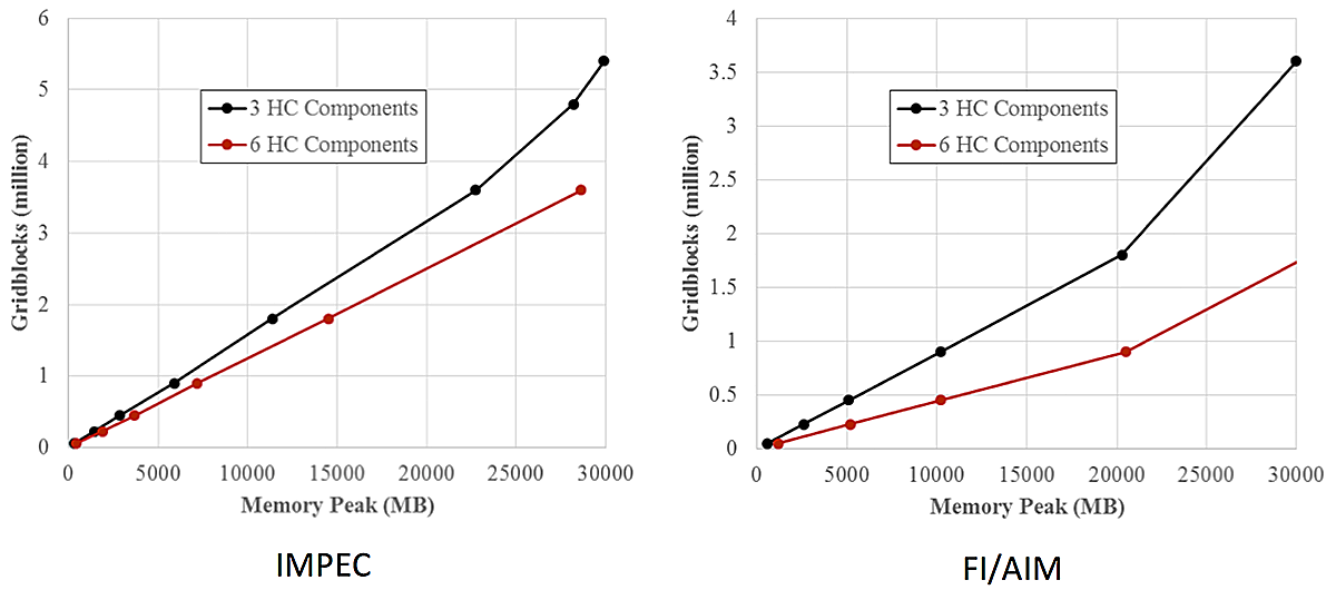 graphs of IMPEC and FI/IAM