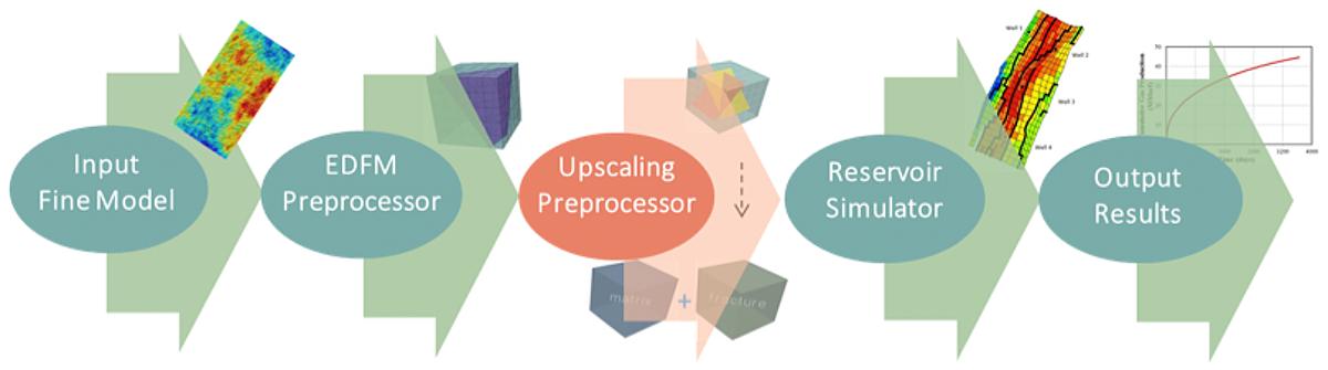 flow chart of upscaling preprocessor