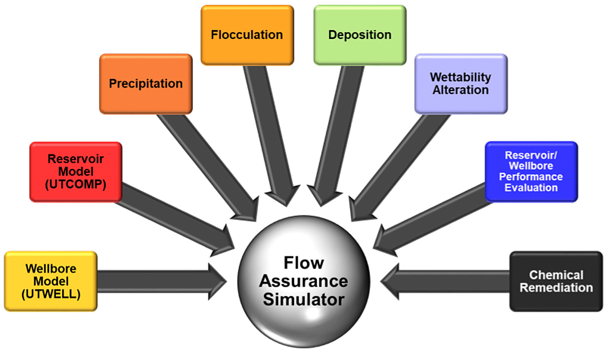 schematic of flow assurance simulator