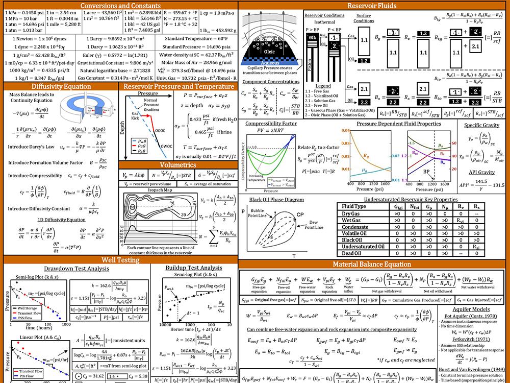 equation sheet example
