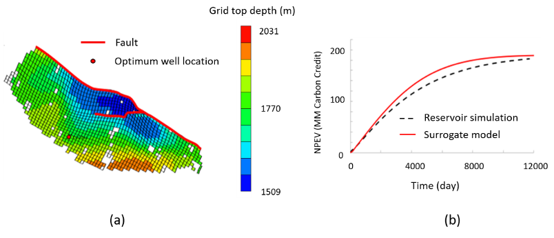 graphs showing location of co2 injector